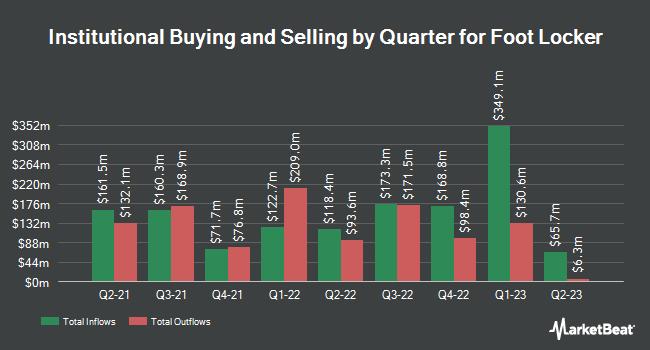 Insider Trading History for Foot Locker (NYSE:FL)