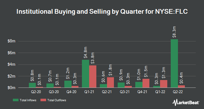 Institutional Ownership by Quarter for Flaherty & Crumrine Total Return Fd (NYSE:FLC)