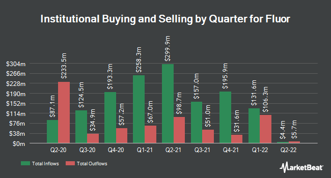 Institutional Ownership by Quarter for Fluor Co. (NEW) (NYSE:FLR)