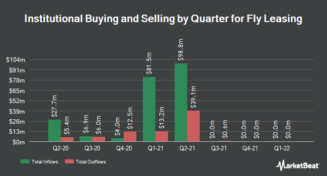 Institutional Ownership by Quarter for Fly Leasing Ltd (NYSE:FLY)
