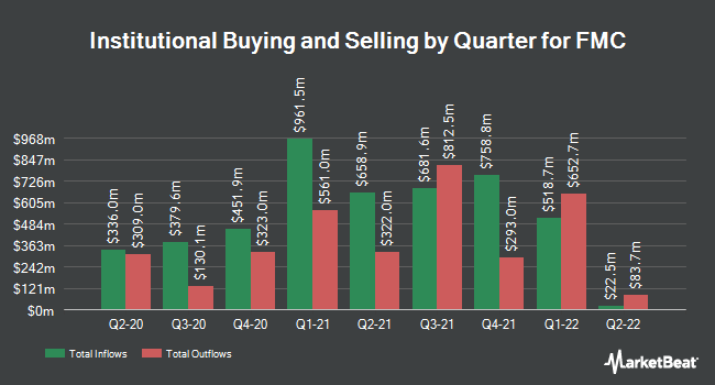 Institutional Ownership by Quarter for FMC Corporation (NYSE:FMC)