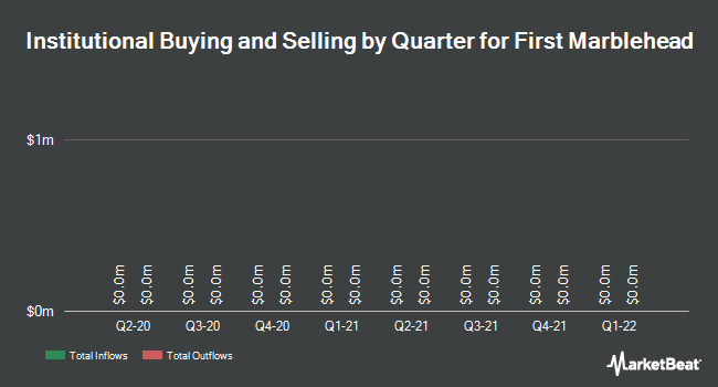 Institutional Ownership by Quarter for The First Marblehead (NYSE:FMD)