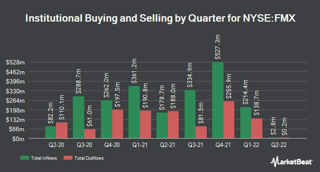 Institutional Ownership by Quarter for Fomento Economico Mexicano SAB (NYSE:FMX)