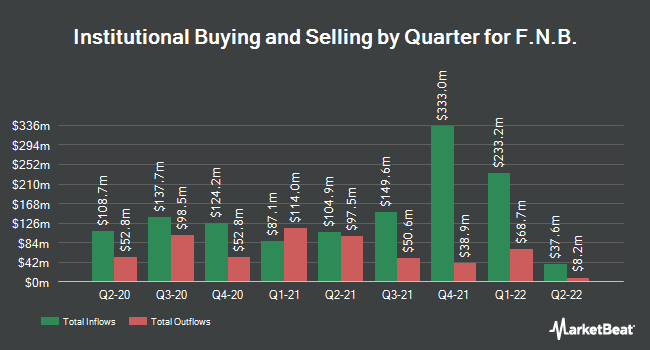 Institutional Ownership by Quarter for F.N.B. (NYSE:FNB)