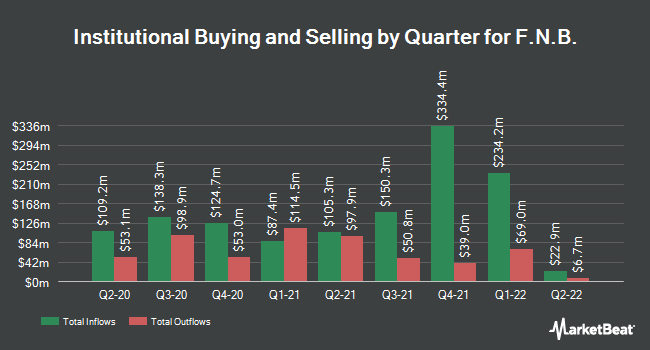 Institutional Ownership by Quarter for F.N.B. Corp (NYSE:FNB)