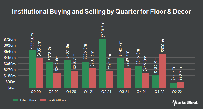Institutional Ownership by Quarter for Floor & Decor (NYSE:FND)