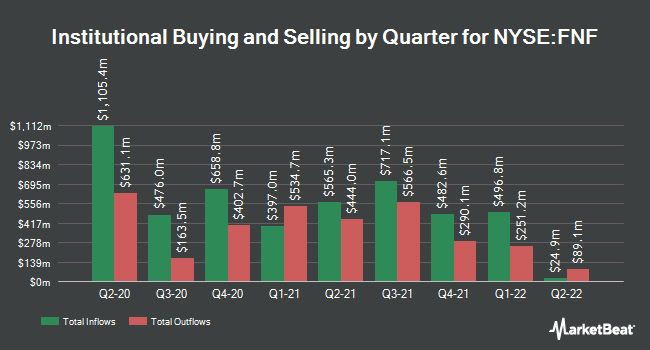 Institutional Ownership by Quarter for Fidelity National Financial (NYSE:FNF)