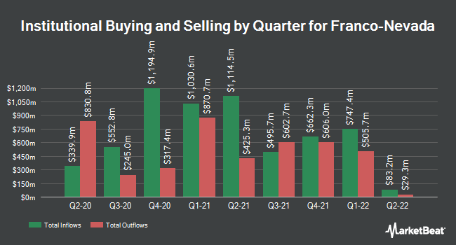 Institutional Ownership by Quarter for Franco Nevada (NYSE:FNV)