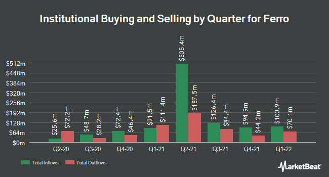 Institutional Ownership by Quarter for Ferro (NYSE:FOE)