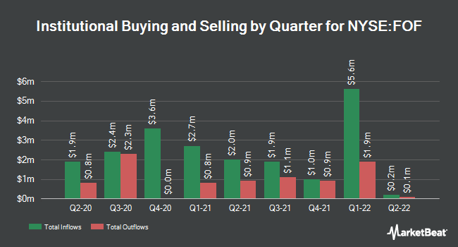 Institutional Ownership by Quarter for Cohen & Steers Clsd-End Optuny Fnd (NYSE:FOF)