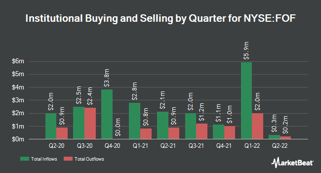 Institutional Ownership by Quarter for Cohen & Steers Closed-End Opportunity Fund (NYSE:FOF)