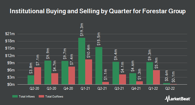Institutional Ownership by Quarter for Forestar Group (NYSE:FOR)