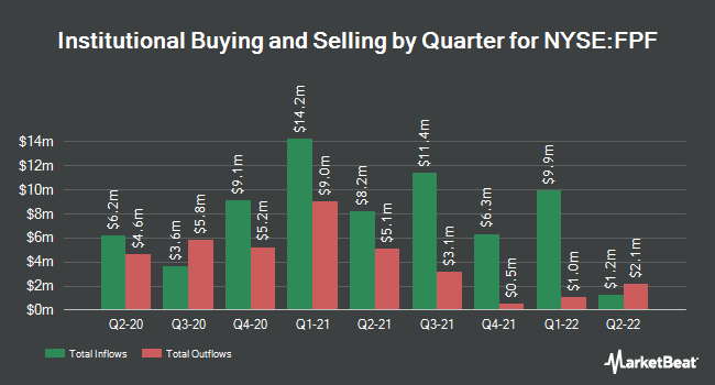 Institutional Ownership by Quarter for First Trust Intrmdt Drtn Prfrd & Incm Fd (NYSE:FPF)