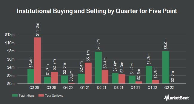 Institutional Ownership by Quarter for Five Point (NYSE:FPH)
