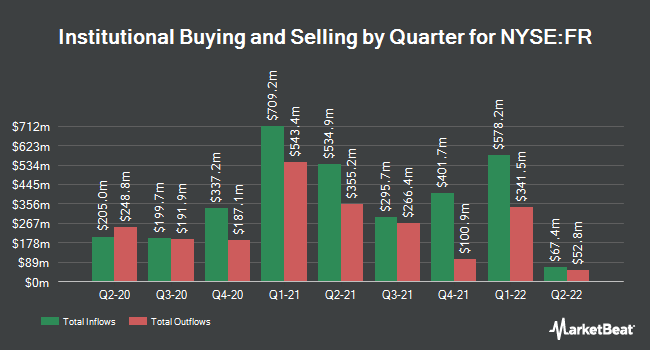 Institutional Ownership by Quarter for First Industrial Realty Trust (NYSE:FR)