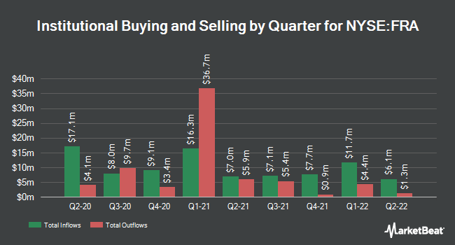 Institutional Ownership by Quarter for BlackRock Floating Rate Income SFI (NYSE:FRA)