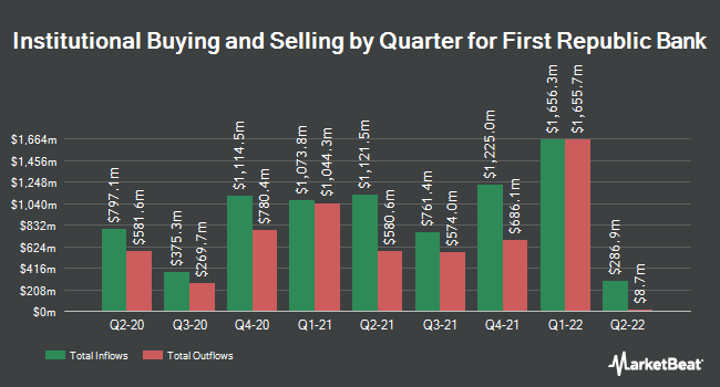 Institutional Ownership by Quarter for First Republic Bank (NYSE:FRC)