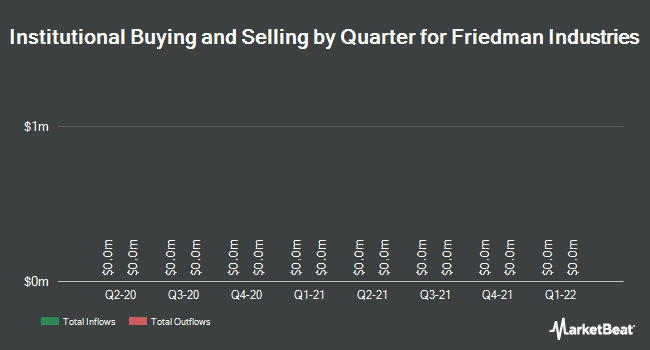 Institutional Ownership by Quarter for Friedman Industries (NYSE:FRD)