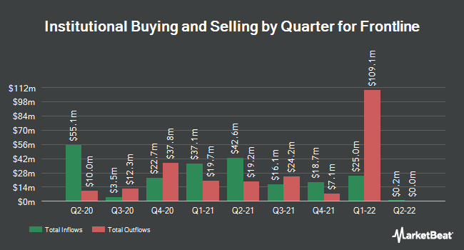 Institutional Ownership by Quarter for Frontline (NYSE:FRO)