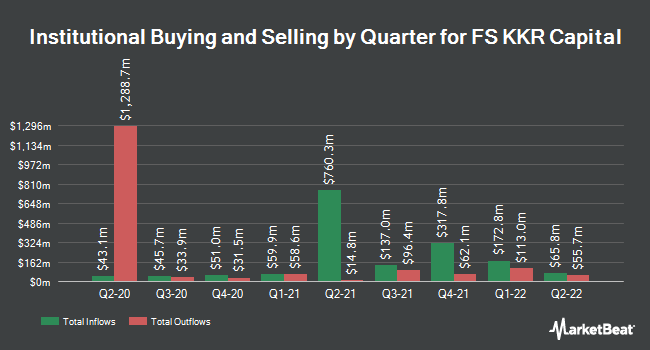 Institutional Ownership by Quarter for FS KKR Capital (NYSE:FSK)