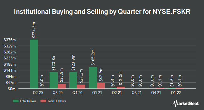 Institutional Ownership by Quarter for FS KKR Capital Corp. II (NYSE:FSKR)
