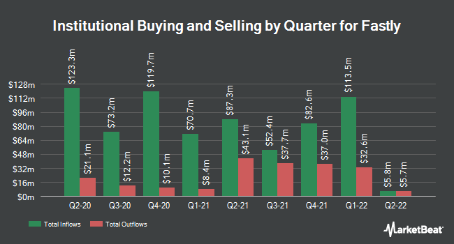 Institutional Ownership by Quarter for Fastly (NYSE:FSLY)