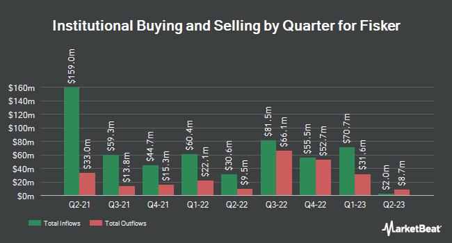 Institutional Ownership by Quarter for Fisker (NYSE:FSR)