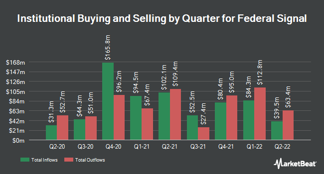 Institutional Ownership by Quarter for Federal Signal (NYSE:FSS)