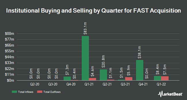 Institutional Ownership by Quarter for Sabine Oil & Gas Corp (NYSE:FST)