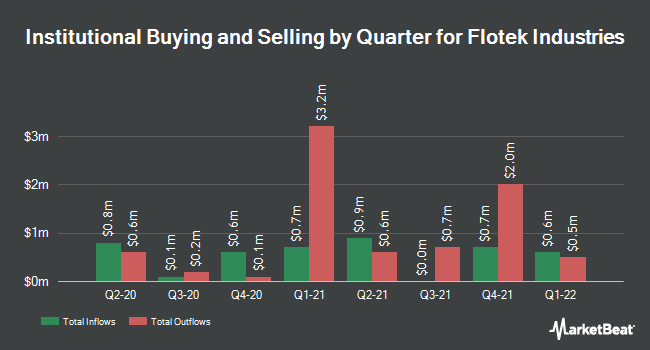 Institutional Ownership by Quarter for Flotek Industries (NYSE:FTK)