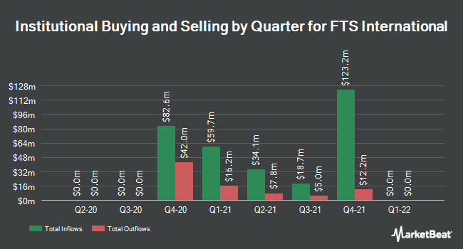 Institutional Ownership by Quarter for FTS International (NYSE:FTSI)