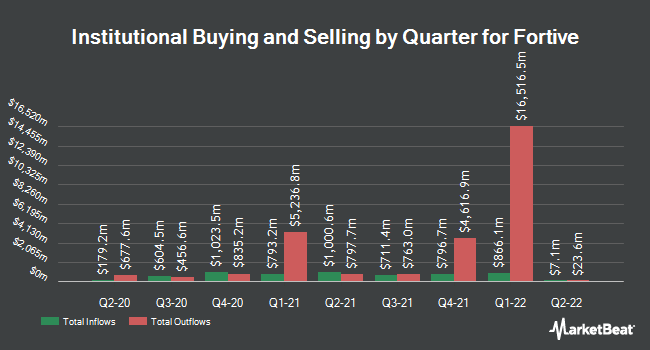 Institutional Ownership by Quarter for Fortive (NYSE:FTV)