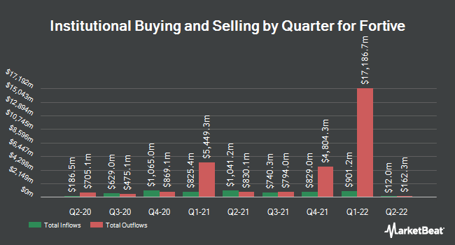Institutional Ownership by Quarter for Fortive Corporation (NYSE:FTV)