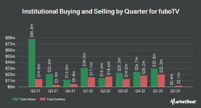 Institutional Ownership by Quarter for fuboTV (NYSE:FUBO)