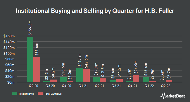 Institutional Ownership by Quarter for HB Fuller Co (NYSE:FUL)