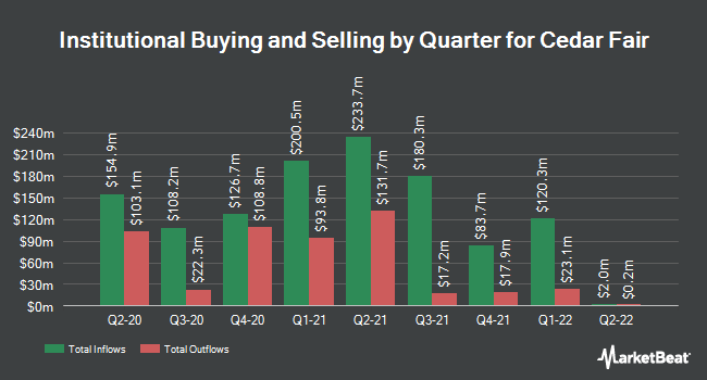 Institutional Ownership by Quarter for Cedar Fair (NYSE:FUN)
