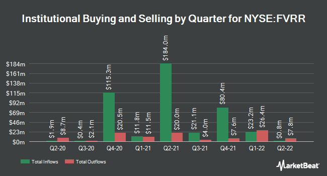Institutional Ownership by Quarter for Fiverr International (NYSE:FVRR)