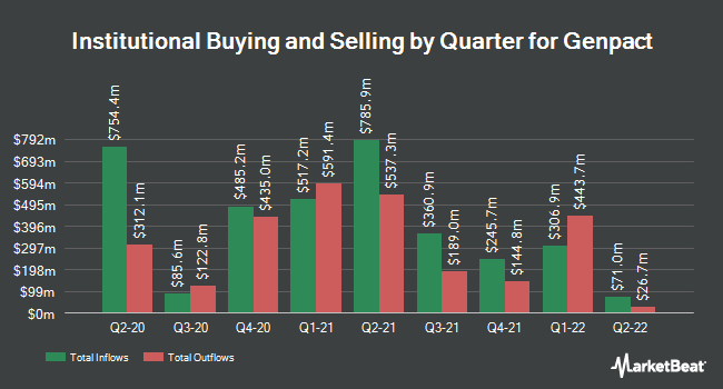 Institutional Ownership by Quarter for Genpact Limited (NYSE:G)