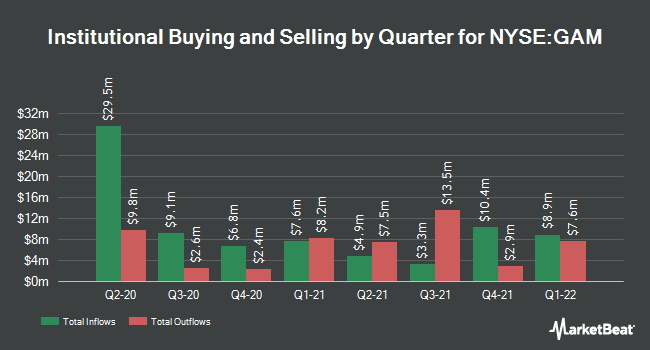 Institutional Ownership by Quarter for General American Investors Co. (NYSE:GAM)