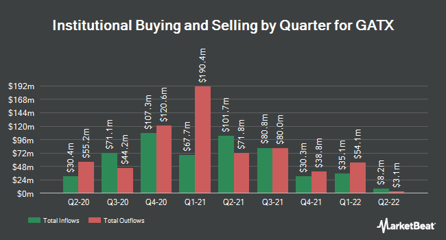 Institutional Ownership by Quarter for GATX (NYSE:GATX)