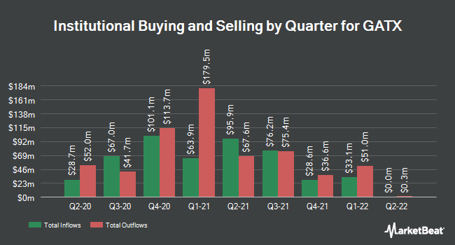 Institutional Ownership by Quarter for GATX Corporation (NYSE:GATX)