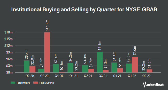 Institutional Ownership by Quarter for Guggenheim Taxabl Mncpl Mngd Drtn Trst (NYSE:GBAB)