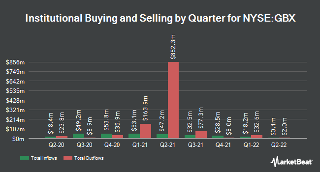 Institutional Ownership by Quarter for Greenbrier Companies, Inc. (The) (NYSE:GBX)