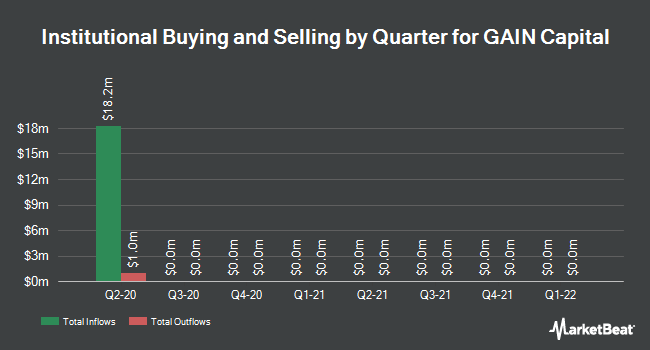 Institutional Ownership by Quarter for GAIN Capital Holdings (NYSE:GCAP)
