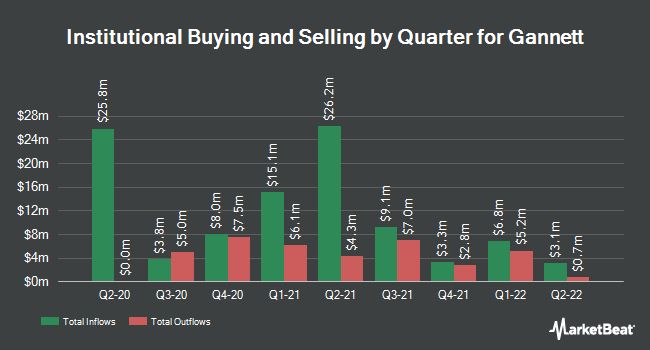 Institutional Ownership by Quarter for Gannett Co (NYSE:GCI)