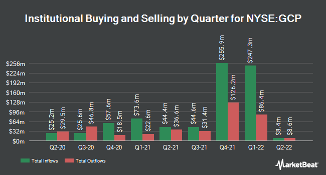 Institutional Ownership by Quarter for GCP Applied Technologies (NYSE:GCP)