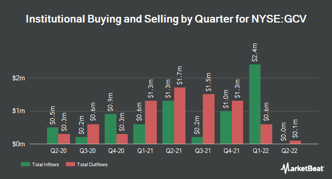 Institutional Ownership by Quarter for Gabelli Convertbl and Incm Scrts Fnd (NYSE:GCV)
