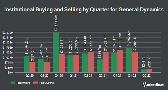 Institutional Ownership by Quarter for General Dynamics (NYSE:GD)