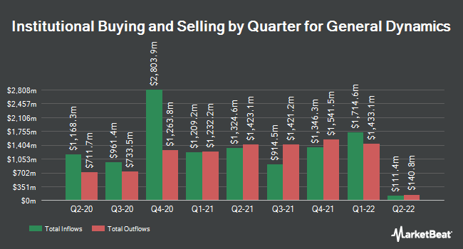 Institutional Ownership by Quarter for General Dynamics Corporation (NYSE:GD)