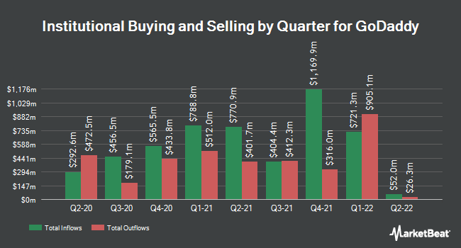 Institutional Ownership by Quarter for GoDaddy (NYSE:GDDY)